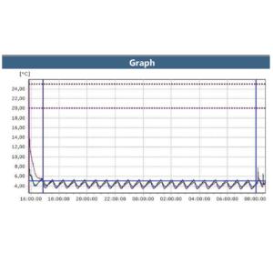 Lyophilization Graph